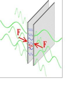 Der Casimir-Effekt