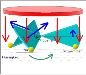 Ein elektrostatischer Rotor