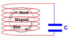 Magnetisches Prinzip